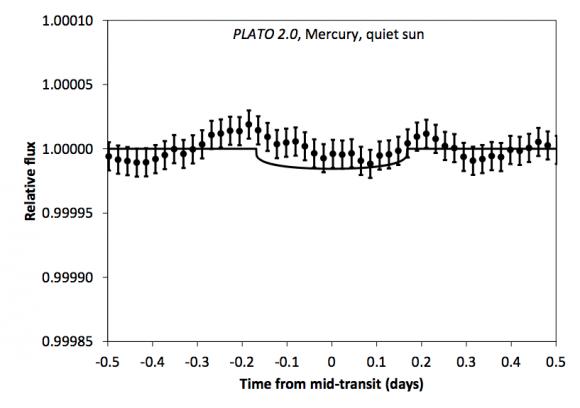 Cómo vería el tránsito de Mercurio por el Sol tras seis años. Se supone poca actividad solar (Hippke et al.).