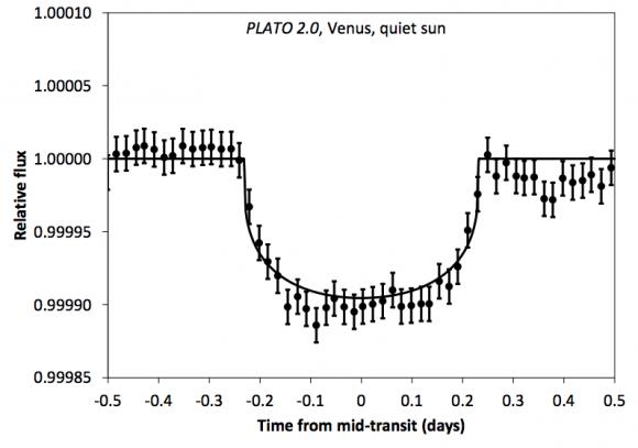 Tránsito de un análogo de Venus visto por PLATO (Hippke et al.).