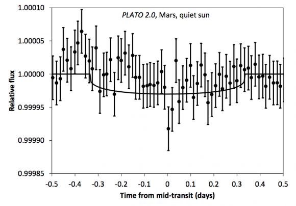 Marte sería indetectable (Hippke et al.).