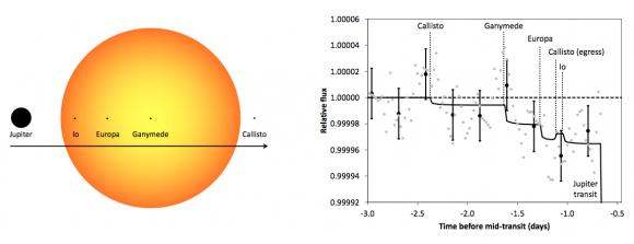 Probabilidades de detección de los satélites de Júpiter por PLATO (Hippke et al.).