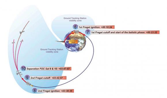 Etapas en el lanzamiento (Arianespace/NPO Lávochkin).