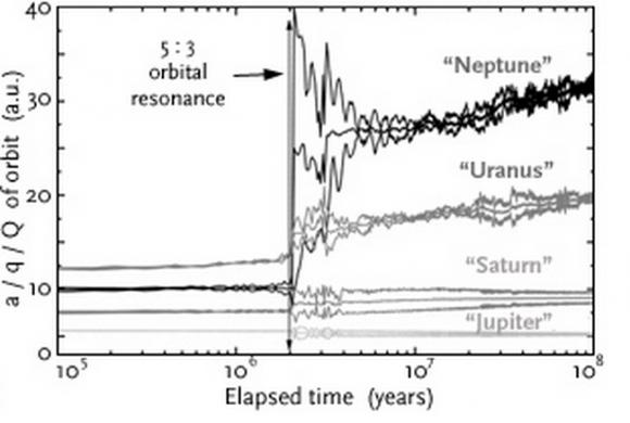 Evolución de las órbitas de los cuatro planetas gigantes de acuerdo con el modelo de Niza original (Morbidelli et al.).
