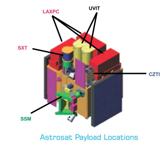 Instrumentos del AstroSat (ISRO).