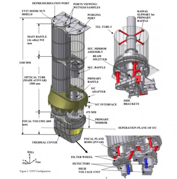 Telescopios UVIT (ISRO).