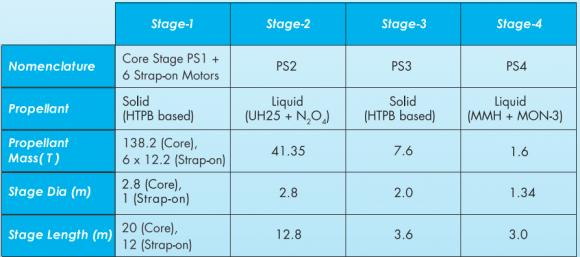 Características del PSLV C30 (ISRO).