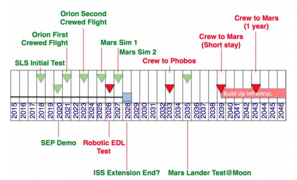 Plan de la Planetary Society y el JPL para poner un hombre en Marte (NASA/The Planetary Society).