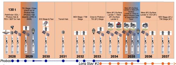 Plan de la NASA para realizar una misión tripulada a Fobos (NASA).