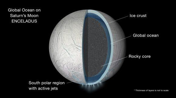 Encélado podría tener un océano global (NASA).
