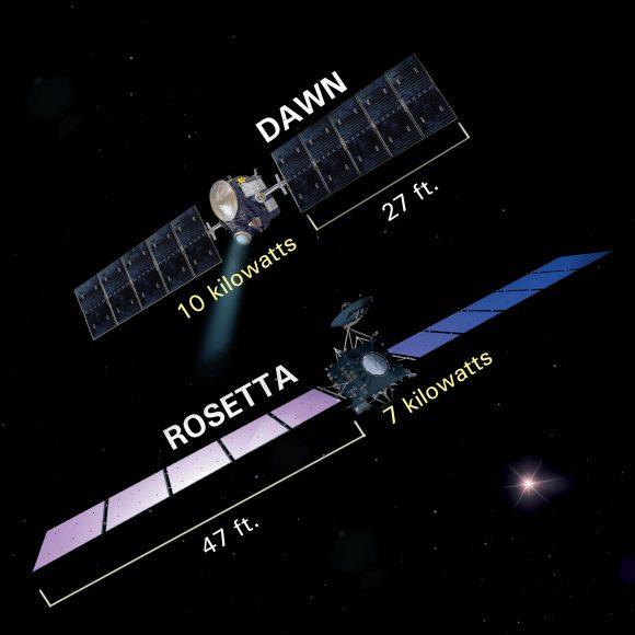 Comparativa entre los paneles solares de Dawn y Rosetta (NASA).