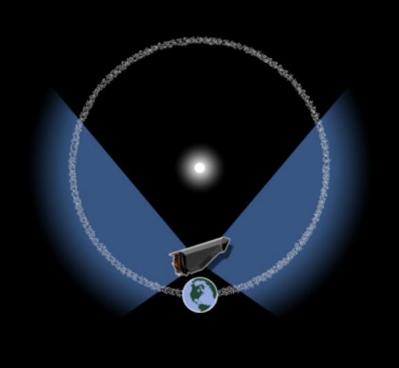 Desde L1 NeoCAM podría descubrir miles y miles de asteroides cercanos a la Tierra (NASA).