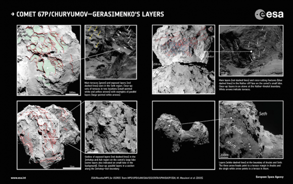 Distintas capas de terreno que podemos encontrar en los dos lóbulos del 67P según observaciones de la cámara OSIRIS (ESA/Rosetta/MPS for OSIRIS Team MPS/UPD/LAM/IAA/SSO/INTA/UPM/DASP/IDA; M. Massironi et al (2015)).