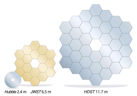 Tamaño de los espejos primarios del HST, JWST y HDST (AURA).