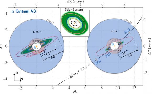 Así vería ACESat la zona habitable alrededor de Alfa Centauri A y B. El sistema solar y su zona habitable aparece a escala ().