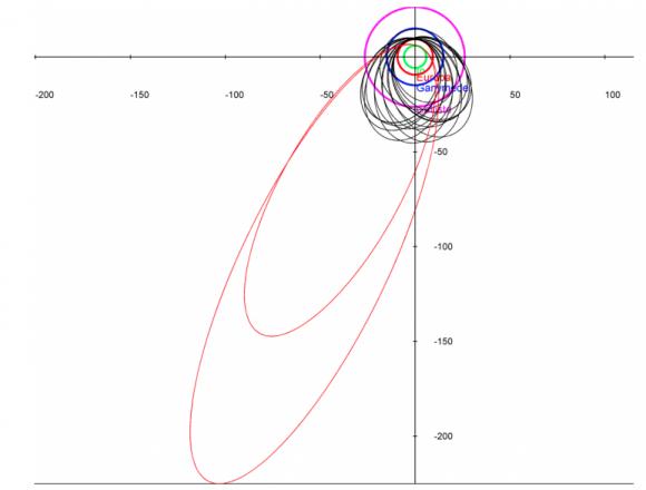 Órbitas de CLEO-I (ESA).