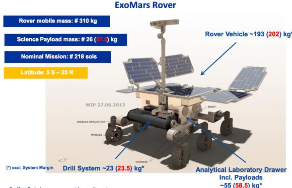 Rover ExoMars 2018 (ESA).