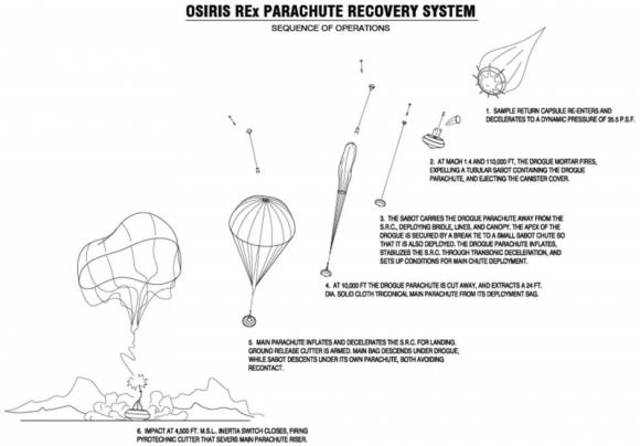 Sistema de paracaídas de la cápsula (NASA).