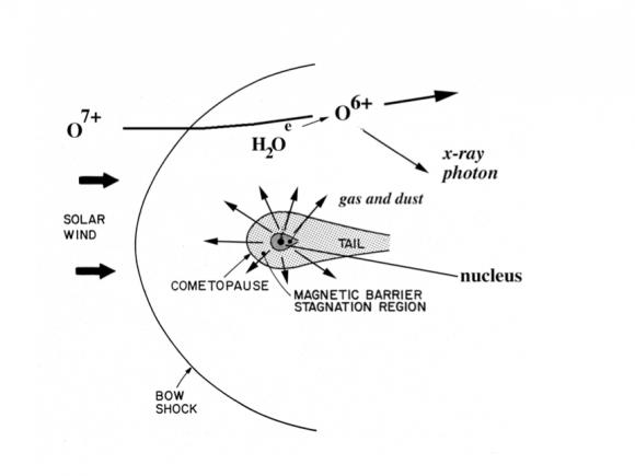 Onda de choque entre la magnetosfera de un cometa y el medio interplanetario (ESA/T. E. Cravens & T. I. Gombosi, Cometary Magnetospheres: a tutorial, 2004, Advances in Space Research, Volume 33, Issue 11, p. 1968-1976.).