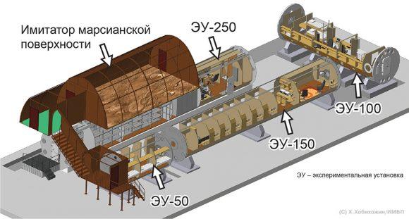 Instalaciones del IMBP usadas en Mars 500 (IMBP).