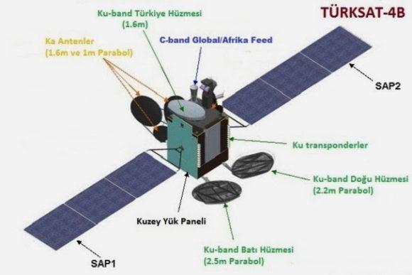 Turksat 4B (Turksat).