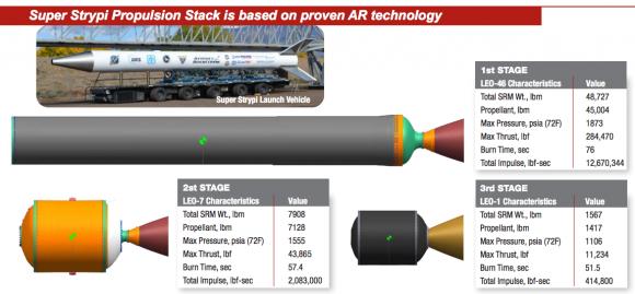 Etapas del Super Strypi (Aerojet Rocketdyne).