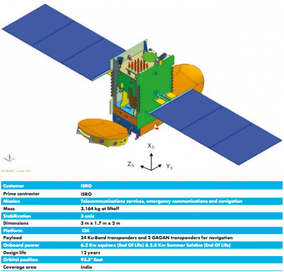 GSAT 15 (Arianespace).