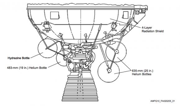 Parte inferior de una etapa Centaur de diseño antiguo en la que se aprecian los tanques de helio usados para presurizar los tanques principales (ULA).