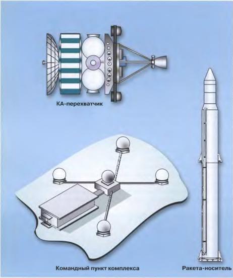 Elementos del sistema IS, incluyendo estaciones de seguimiento de tierra (TsNII Kometa).