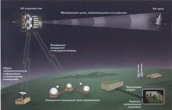 Elementos del sistema IS (TsNII Kometa).