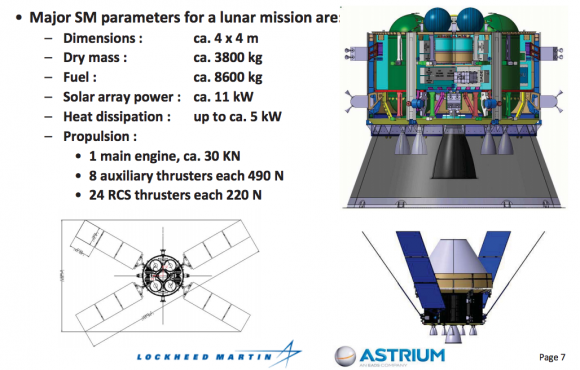Características del ESM (ESA).