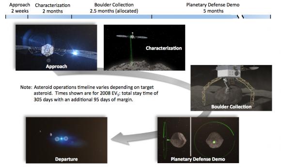 Fases de la misión (NASA).