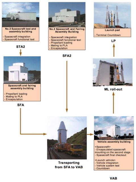 Fases en la preparación del lanzamiento (JAXA).