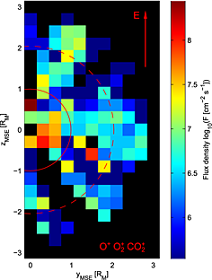 Phobos 2/ASPERA escaping flux density map for heavy planetary ions in the MSE reference frame, folded along the z-axis. The grid is an orthogonal projection of bin-averaged measurements taken between roughly x=−1 RM and x=−2.8 RM from edge to center, respectively. The Martian eclipse is represented by a solid red circle and a theoretical MPB crossing, based on the Vignes et al. [2000] model, is shown as a larger dashed red circle. Red arrow shows the direction of the solar wind electric field.
