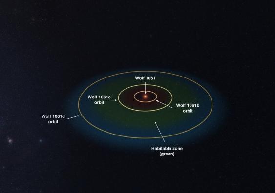 El sistema de tres planetas Wolf 1061 y la zona habitable (UNSW).