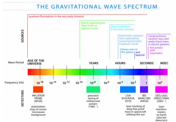 Ondas gravitatorias generadas por distintos fenómenos del Universo (NASA).