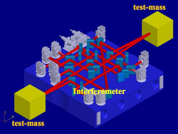 Camino óptico de los láseres del interferómetro (ESA).