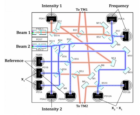 Detalle de los caminos ópticos del interferómetro (ESA).