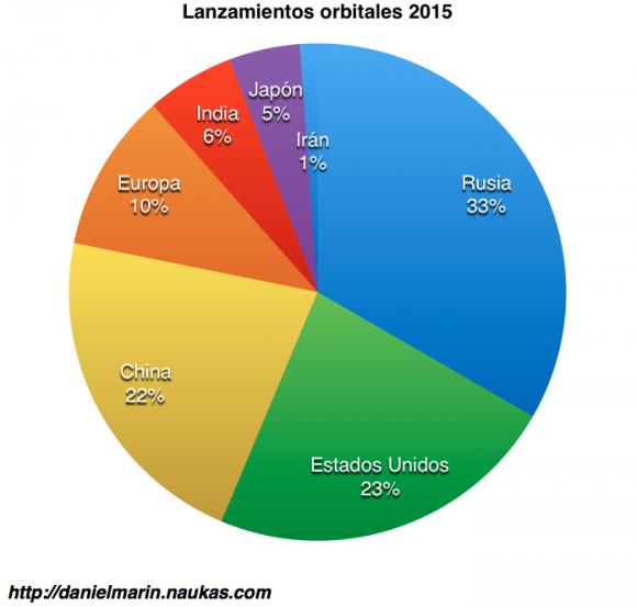 Lanzamientos espaciales en 2015 por países. Se incluyen como lanzamientos rusos los del Soyuz desde la Guayana Francesa y los de cohetes Zenit.