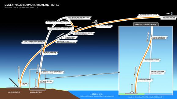 Esquema de la maniobra de recuperación de la primera etapa (SpaceX).