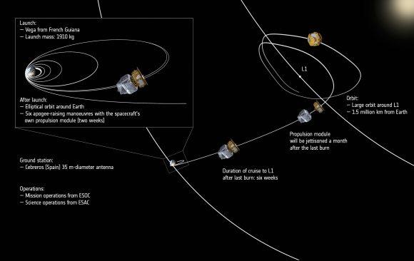 Maniobras de LISA Pathfinder para llegar a L1 (ESA).