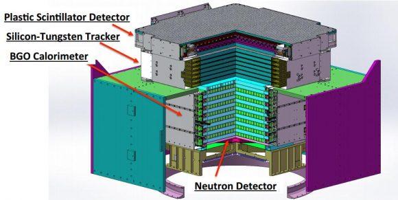 Detectores de DAMPE ().