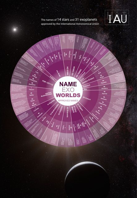 Infographic displaying a breakdown of the winning names and brief descriptions of the chosen names. As announced on 15 December 2015, names for 31 exoplanets and 14 host stars, voted for by the public, were accepted and are to be officially sanctioned by the IAU. The winning names are to be used freely in parallel with the existing scientific nomenclature, with due credit to the clubs or organisations that proposed them.