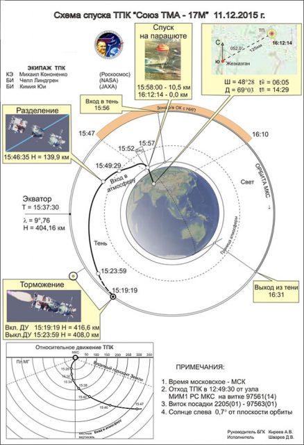 Secuencia (ciclograma) del descenso de la TMA-17M (TsUP).