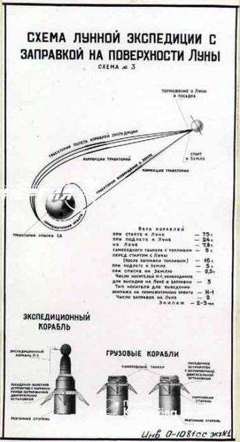 Plan de misión tripulada lunar mediante tres lanzamientos del N1 y ascenso directo. La Soyuz tendría que ser  (RKK Energía).