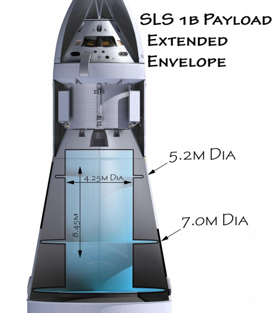 Espacio útil en el cohete SLS Block 1B para un hábitat de espacio profundo (Boeing).