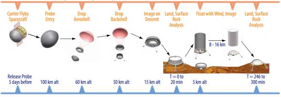 Etapas de la misión VME (NASA).