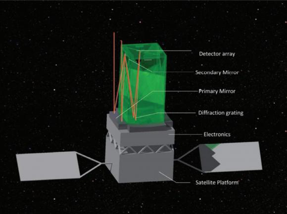 Telescopio espacial ultravioleta UVEM (CAS).
