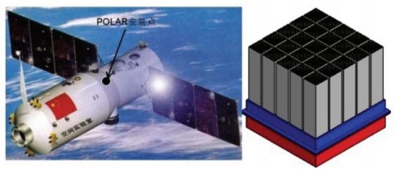 Detector POLAR, situado en el exterior de la estación Tiangong 2 (CAS).