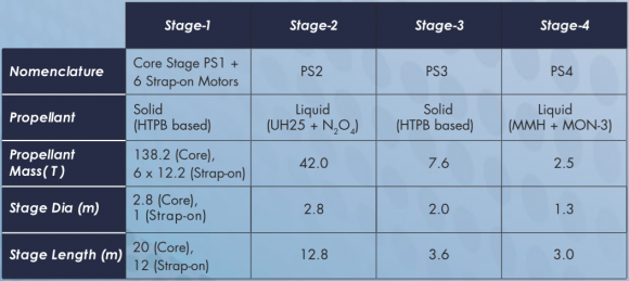 Características del PSLV C31 (ISRO).