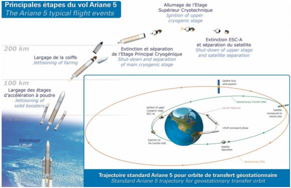 Eventos en el lanzamiento de un Ariane 5 ECA (Arianespace).
