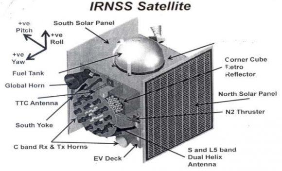 Partes de un IRNSS (ISRO).